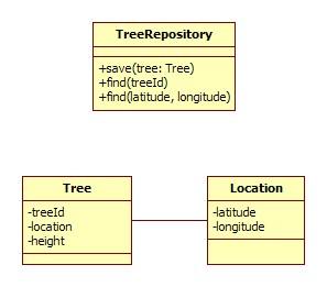 TreeDomainModel